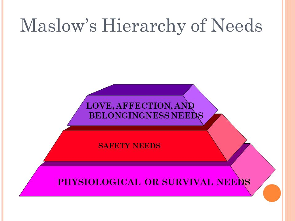 Maslow's Hierarchy of Needs PHYSIOLOGICAL OR SURVIVAL NEEDS SAFETY NEEDS LOVE, AFFECTION, AND BELONGINGNESS NEEDS