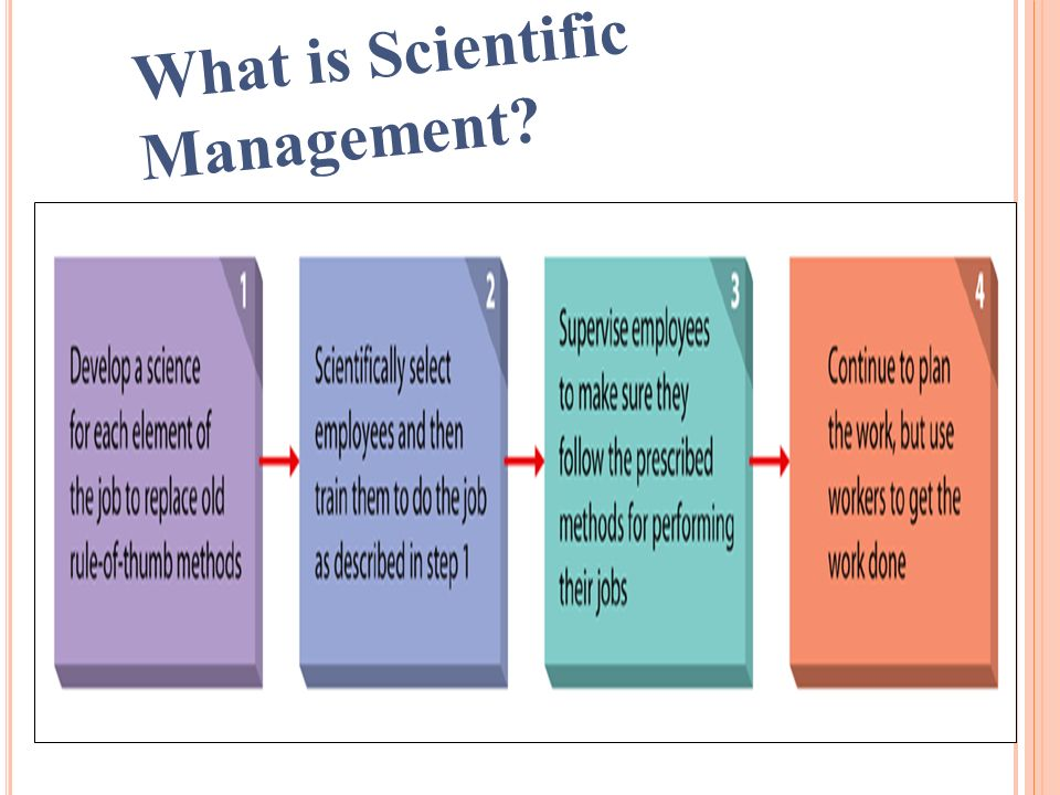 25 What is Scientific Management