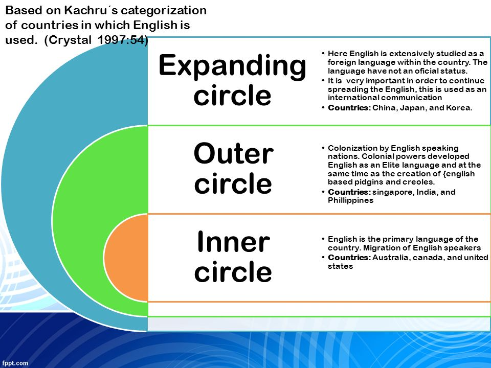 english language and inner circle The situation of the english language – past and present contrasted the inner circle countries are the ones where english is spoken as the mother tongue of.