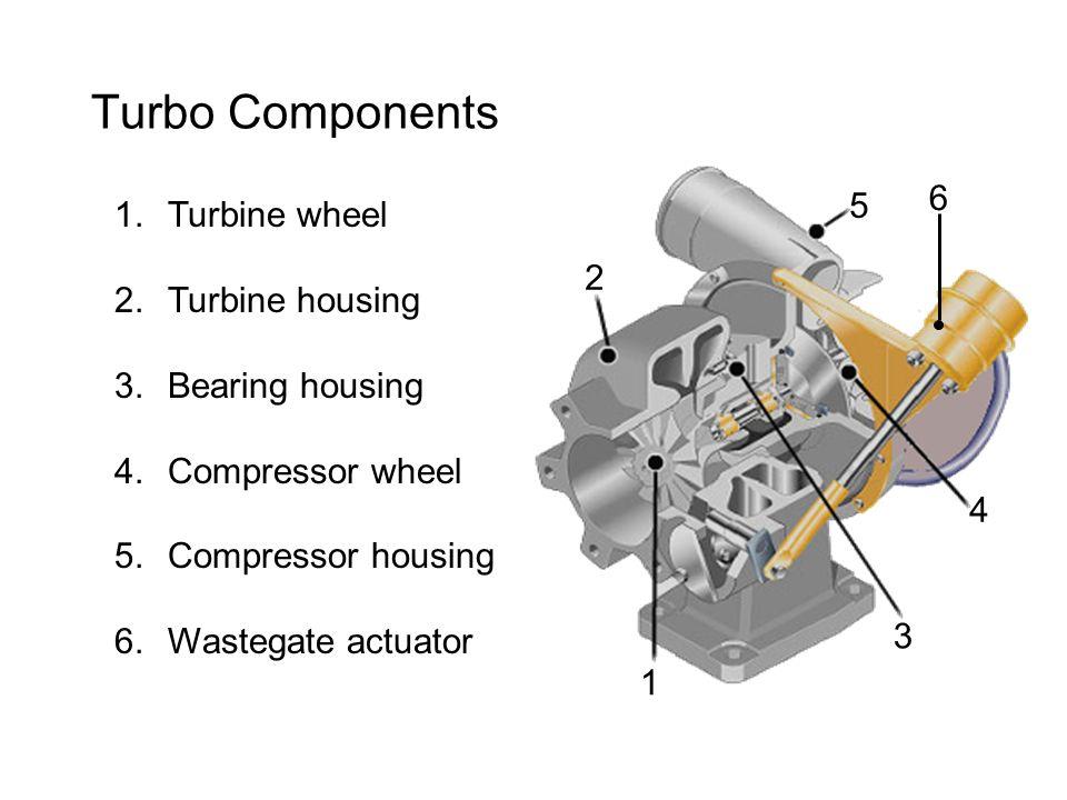 Turbo Components 1 2 3 4 5 1.Turbine wheel 2.Turbine housing 3.Bearing housing 4.Compressor wheel 5.Compressor housing 6.Wastegate actuator 6