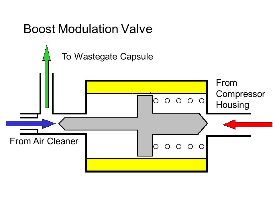 Boost Modulation Valve From Air Cleaner To Wastegate Capsule From Compressor Housing