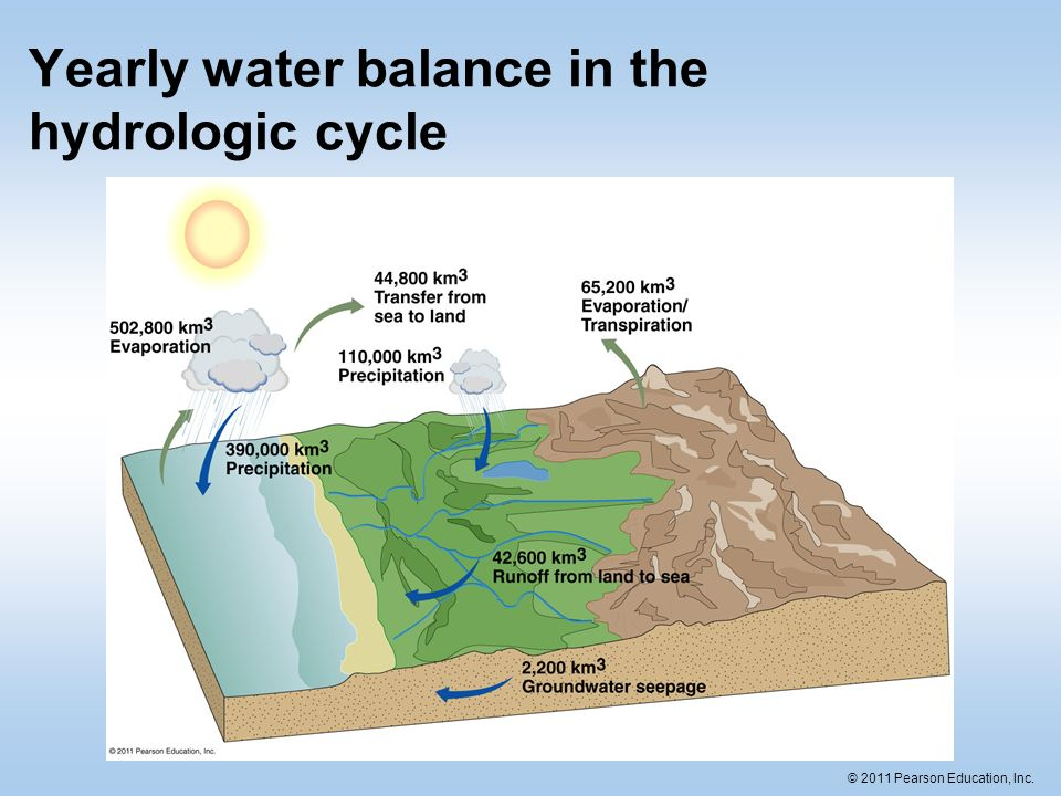 35 C 2011 Pearson Education Inc Yearly Water Balance In The Hydrologic Cycle