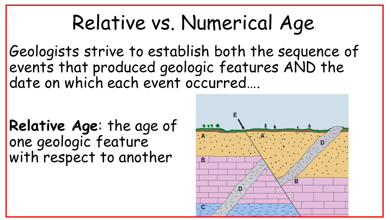 Relative Age Dating Of Geologic Features
