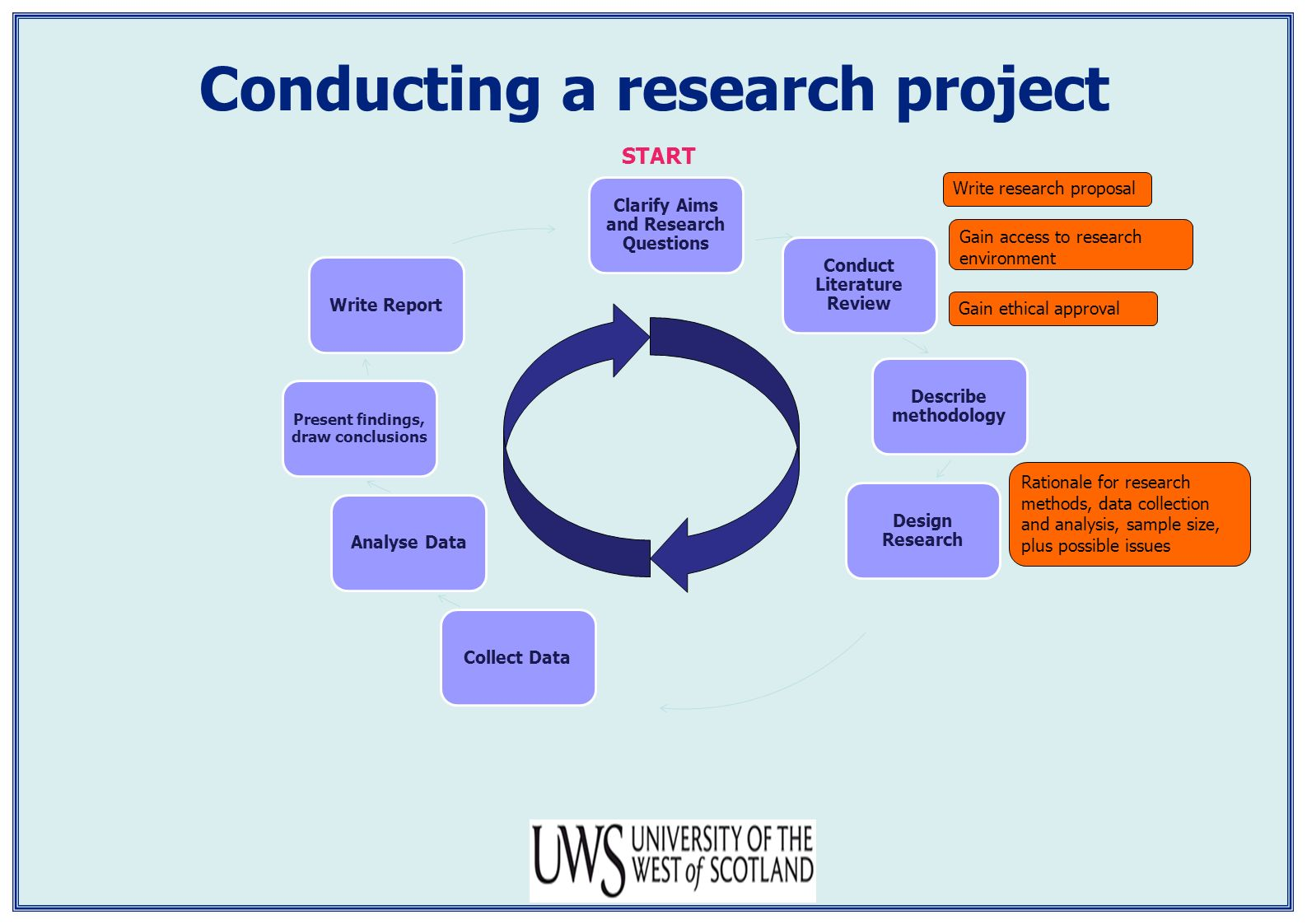 Research methodology for dissertation year