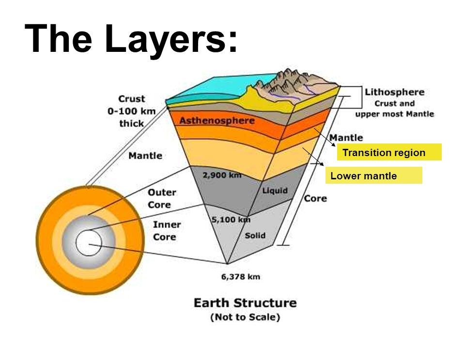 NOSB Mr Saporas Biolosite – Earth Structure Worksheet