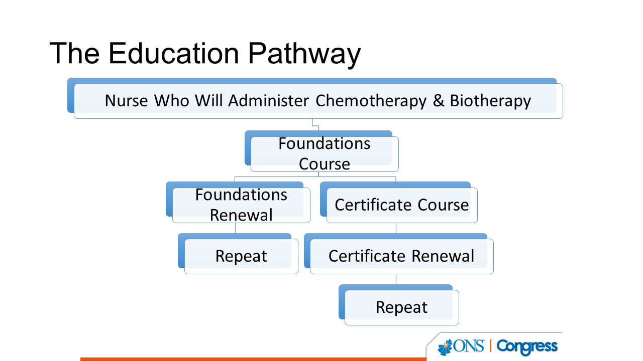 The ons standard for educating nurses administering chemotherapy 5 the education pathway nurse who will administer chemotherapy biotherapy foundations course foundations renewal repeatcertificate coursecertificate xflitez Gallery