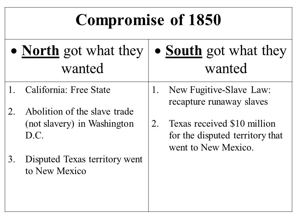 Compromise of 1850  North got what they wanted  South got what they wanted 1.California: Free State 2.Abolition of the slave trade (not slavery) in Washington D.C.