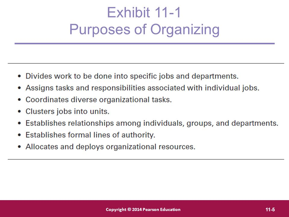 Copyright © 2012 Pearson Education, Inc. Publishing as Prentice Hall Copyright © 2014 Pearson Education 11-5 Exhibit 11-1 Purposes of Organizing