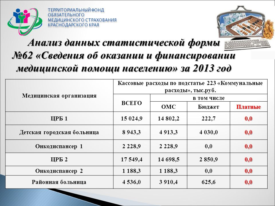 Начальники отделов фонда омс красноярского края