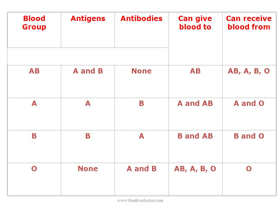 Blood Group AntigensAntibodiesCan give blood to Can receive blood from ABA and BNoneABAB, A, B, O AABA and ABA and O BBAB and ABB and O ONoneA and BAB, A, B, OO www.freelivedoctor.com