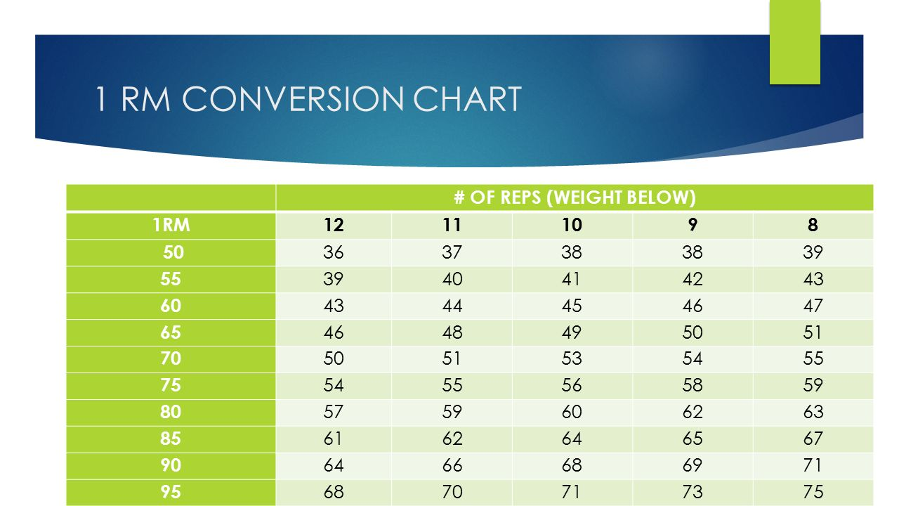 1 rep max calculating weight 1 rep max 1 rm 1 rm the max 4 1 rm conversion chart of reps weight below 1rm12111098 50 363738 39 55 3940414243 60 4344454647 65 4648495051 70 5051535455 75 5455565859 80 nvjuhfo Choice Image