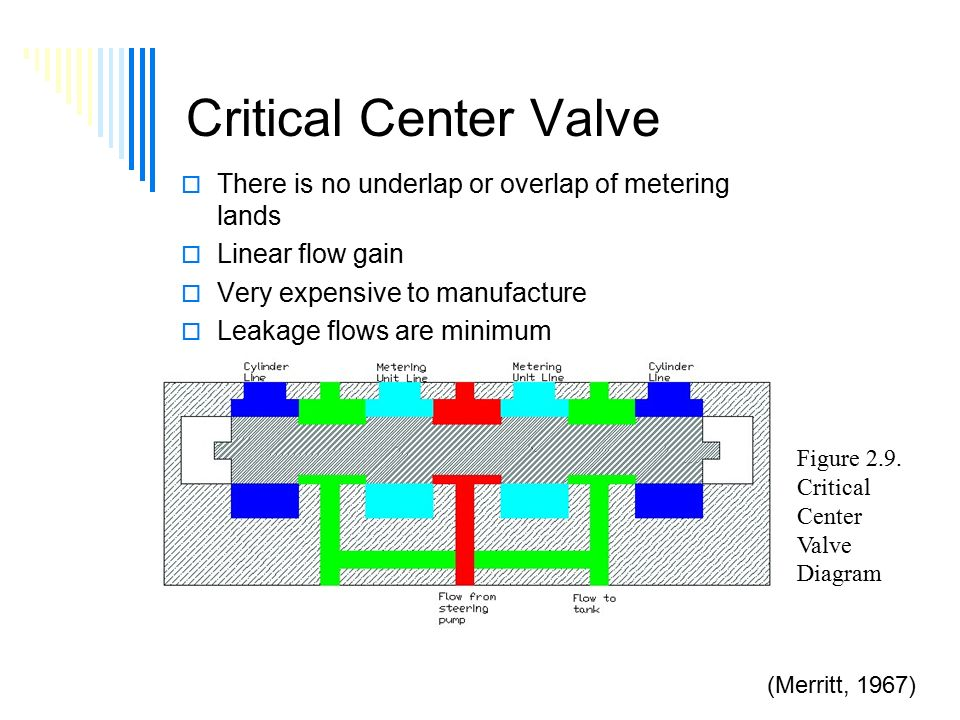 Critical Center Valve  There is no underlap or overlap of metering lands  Linear flow gain  Very expensive to manufacture  Leakage flows are minimum (Merritt, 1967) Figure 2.9.