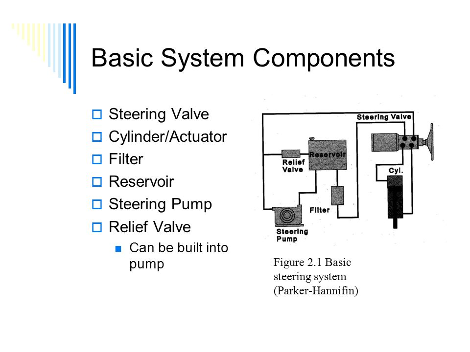Basic System Components  Steering Valve  Cylinder/Actuator  Filter  Reservoir  Steering Pump  Relief Valve Can be built into pump Figure 2.1 Basic steering system (Parker-Hannifin)