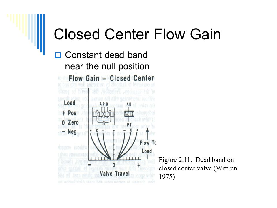 Closed Center Flow Gain  Constant dead band near the null position Figure 2.11.
