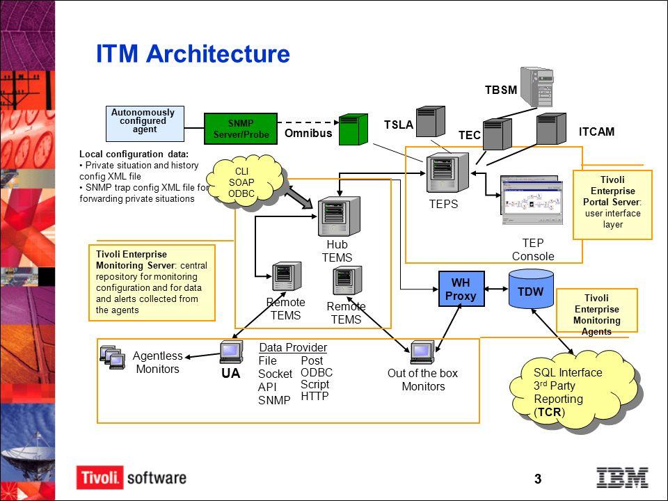 AMS Enterprise 2 99 - скачать программу AMS Enterprise бесплатно