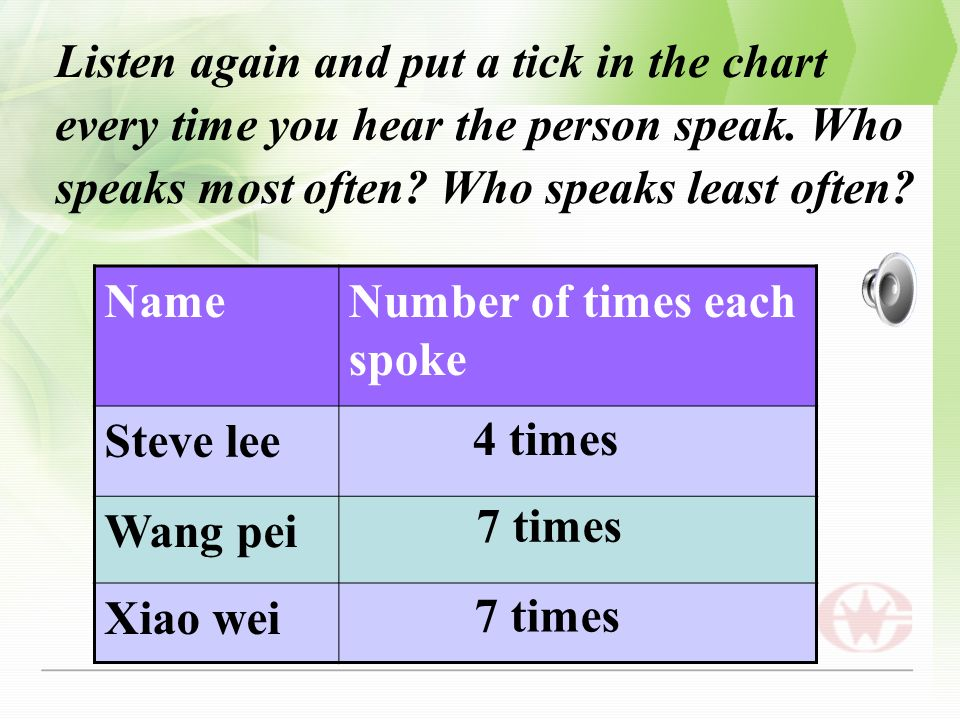 NameNumber of times each spoke Steve lee Wang pei Xiao wei 4 times 7 times Listen again and put a tick in the chart every time you hear the person speak.