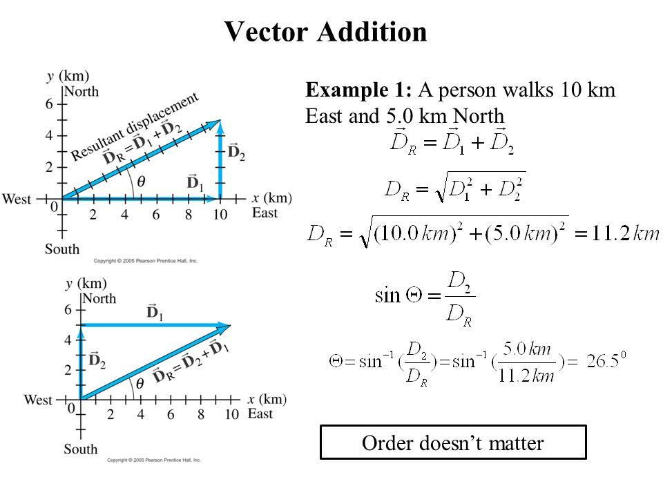 The Zero Vector and its Properties  Tutorvistacom