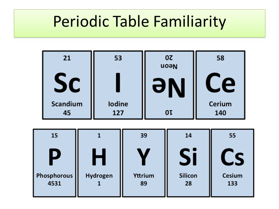 Periodic table familiarity coloring activity explain this picture 1 periodic table familiarity urtaz Gallery