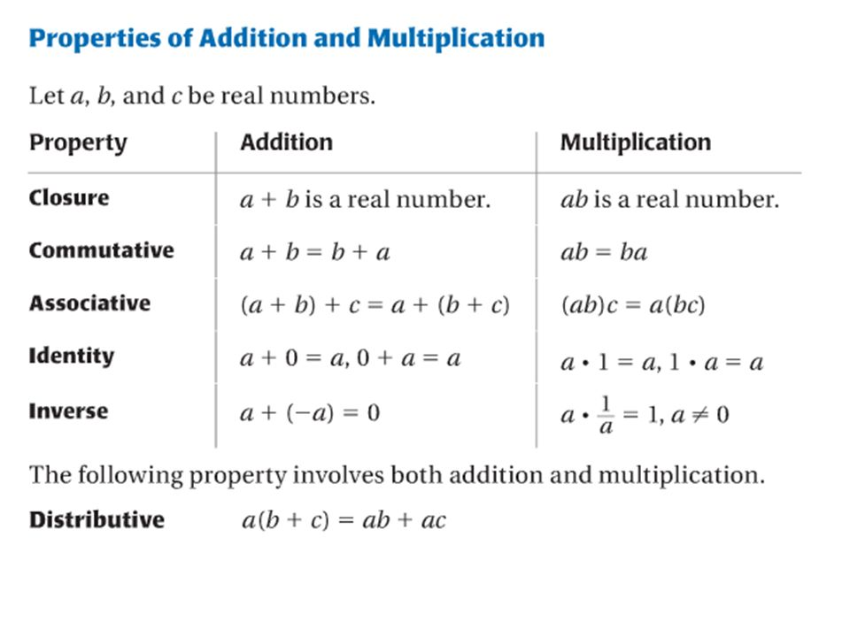 Properties Of Real Numbers Zrom