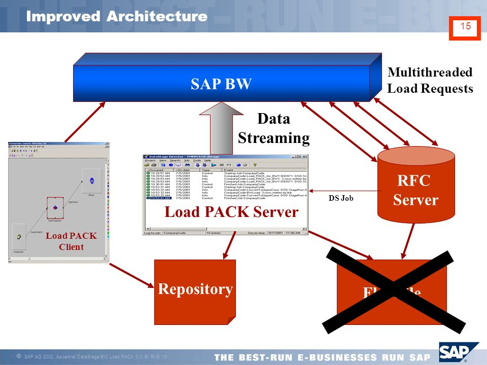 Ascentials datastage bw load pack 30 bryan katis platinum 15 sap ag 2002 ascential datastage bw load pack 30 bi rig 15 15 improved architecture sap bw rfc server load pack client load pack server repository ccuart Gallery