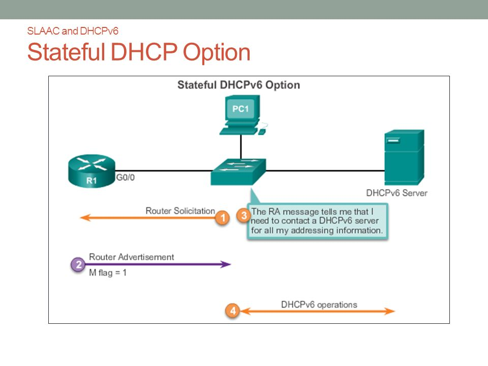 SLAAC and DHCPv6 Stateful DHCP Option