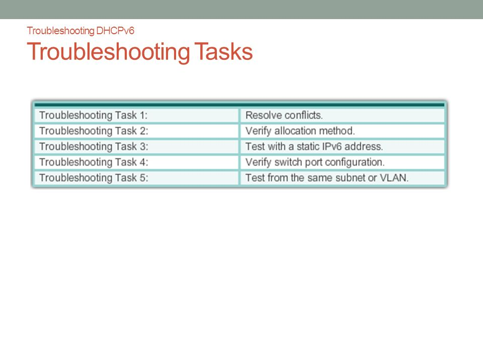 Troubleshooting DHCPv6 Troubleshooting Tasks