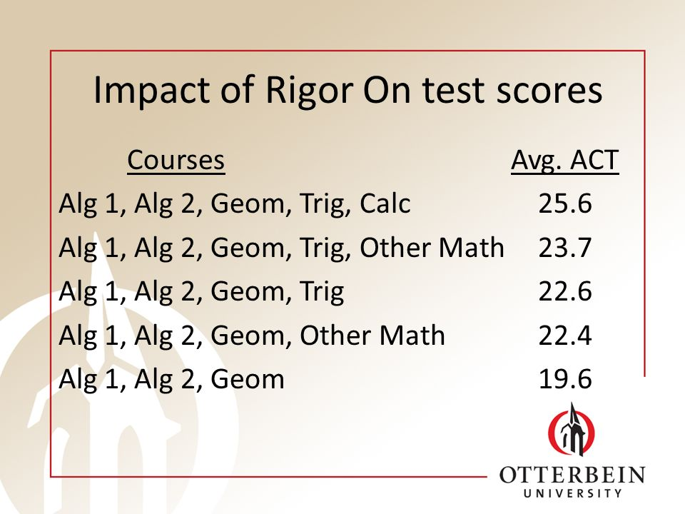 Impact of Rigor On test scores Courses Avg.