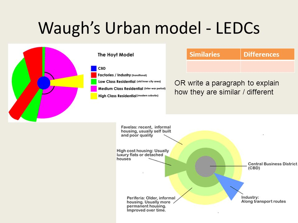 Essay On Urbanisation