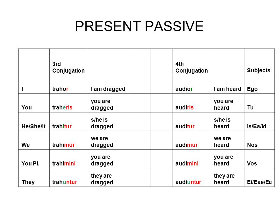 Passive Voice Forms Carla Geiger Latin II, III Form of be ( I am ...