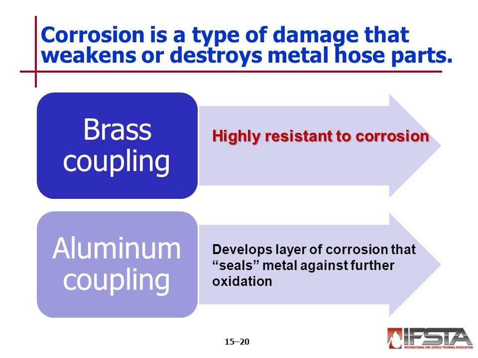 Brass coupling Aluminum coupling Corrosion is a type of damage that weakens or destroys metal hose parts.