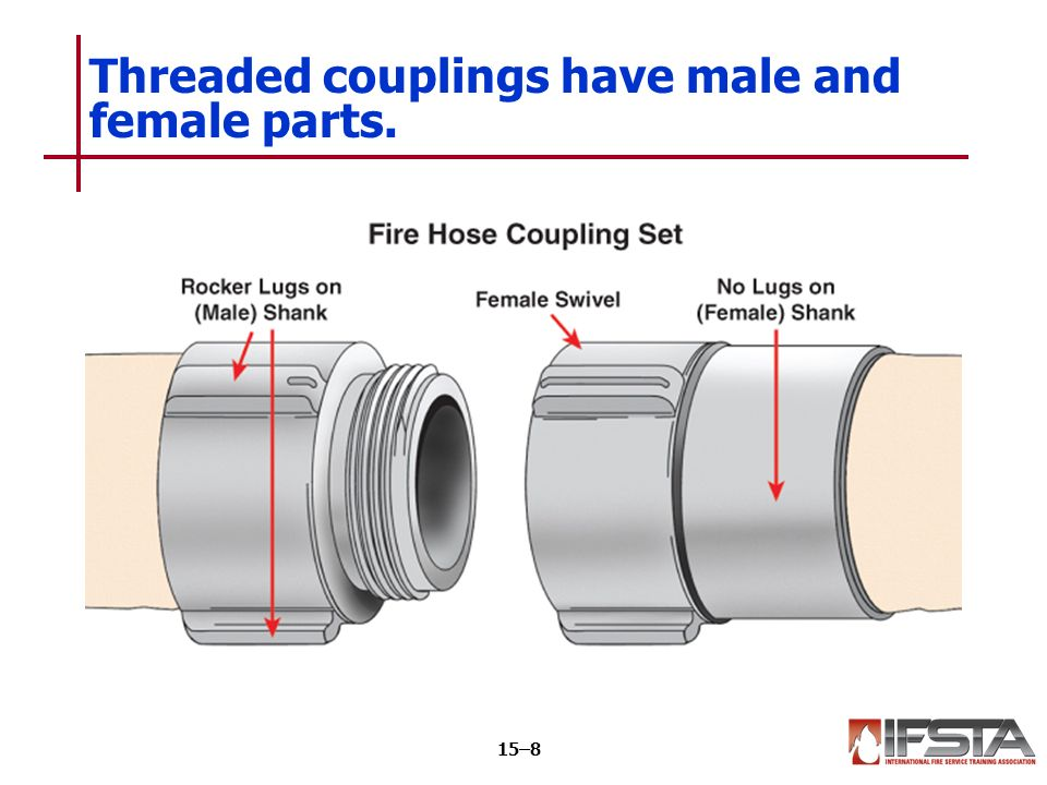 Threaded couplings have male and female parts. 15–8