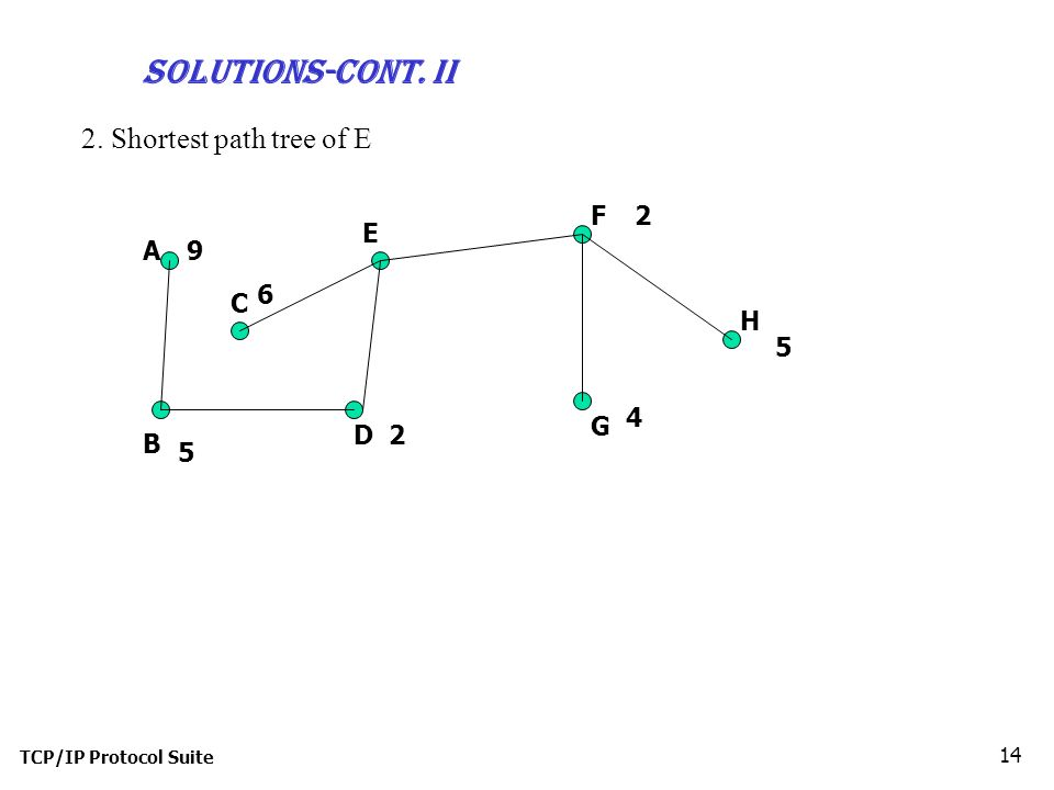 TCP/IP Protocol Suite 14 2. Shortest path tree of E Solutions-cont.