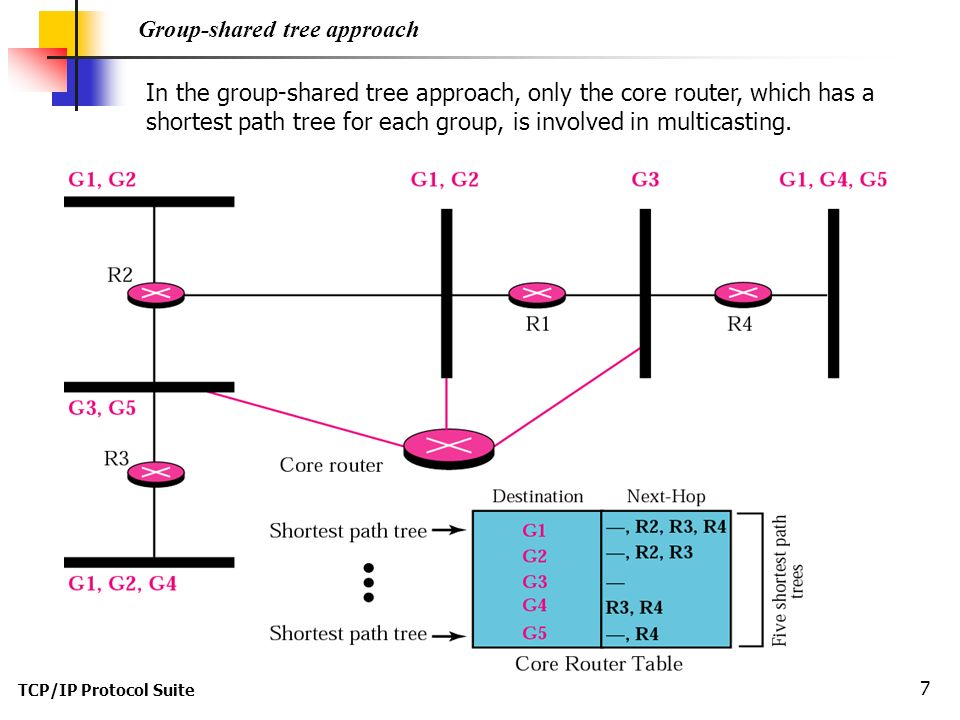 TCP/IP Protocol Suite 7 Group-shared tree approach In the group-shared tree approach, only the core router, which has a shortest path tree for each group, is involved in multicasting.