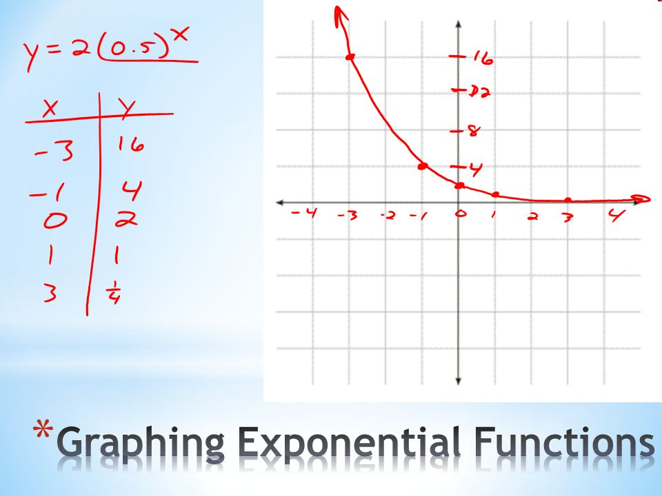 Function Worksheets Delibertad – Exponential Functions Worksheet