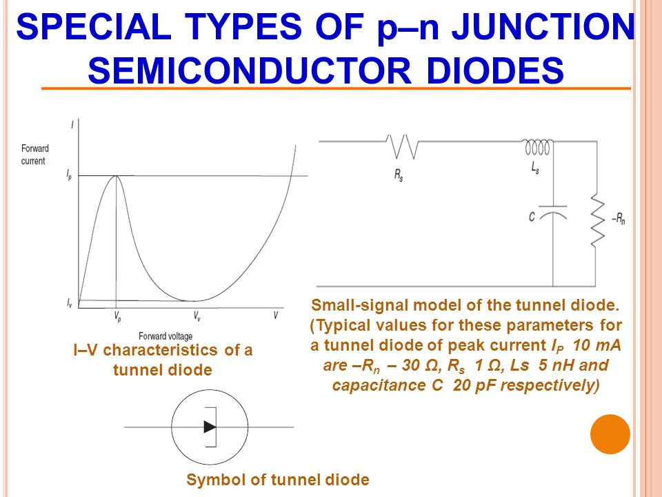 SPECIAL TYPES OF p–n JUNCTION SEMICONDUCTOR DIODES Small-signal model of the tunnel diode.