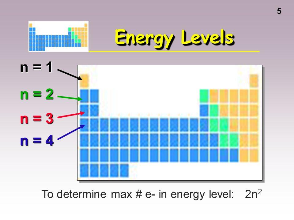 1 2 3 orbitals and the periodic table orbitals grouped in s p d 5 4 arrangement of electrons in atoms electrons in atoms are arranged as levels n sublevels l orbitals m l urtaz Gallery