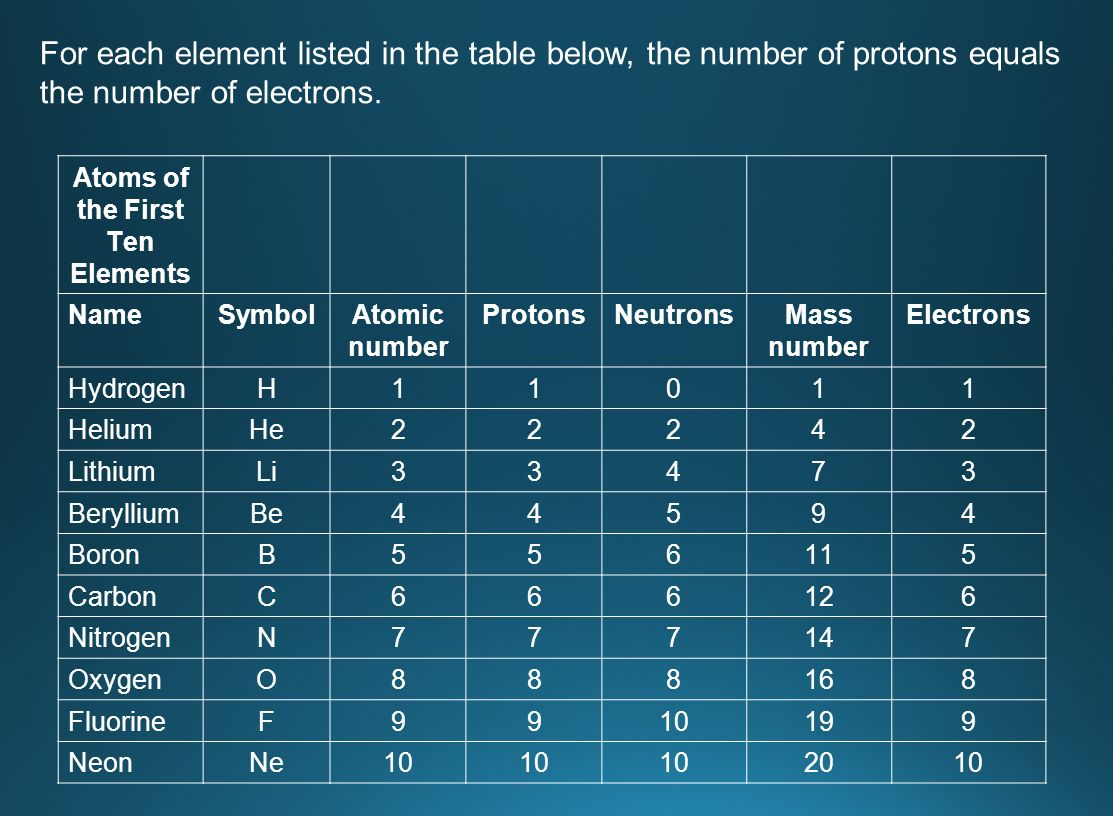 Atomic structure chapter 4 atom an atom is the smallest particle 47 if biocorpaavc Gallery