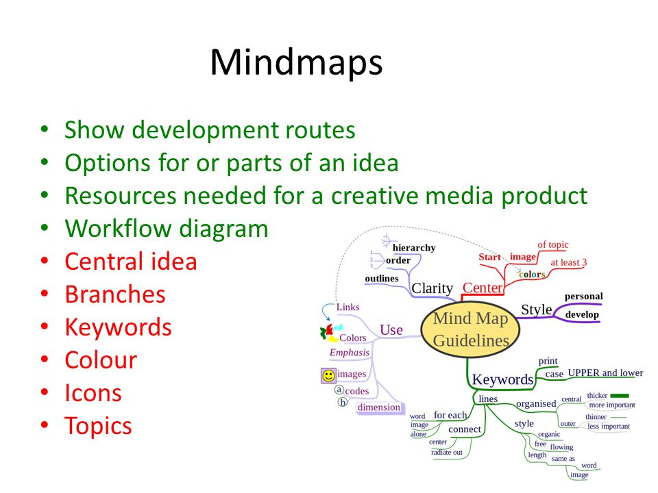 Routes Options For Or Parts Of An Idea Resources Needed A Creative Media Product Workflow Diagram Central Branches Keywords Colour Icons Topics