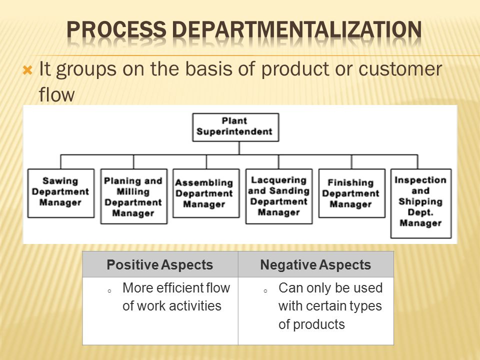  It groups on the basis of product or customer flow Positive AspectsNegative Aspects o More efficient flow of work activities o Can only be used with certain types of products