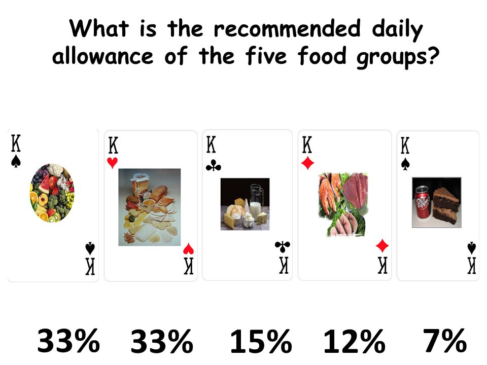 What is the recommended daily allowance of the five food groups 33% 15% 12% 7%