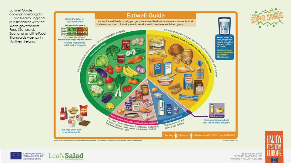Eatwell Guide copyright belongs to Public Health England in association with the Welsh government, Food Standards Scotland and the Food Standards Agency in Northern Ireland.