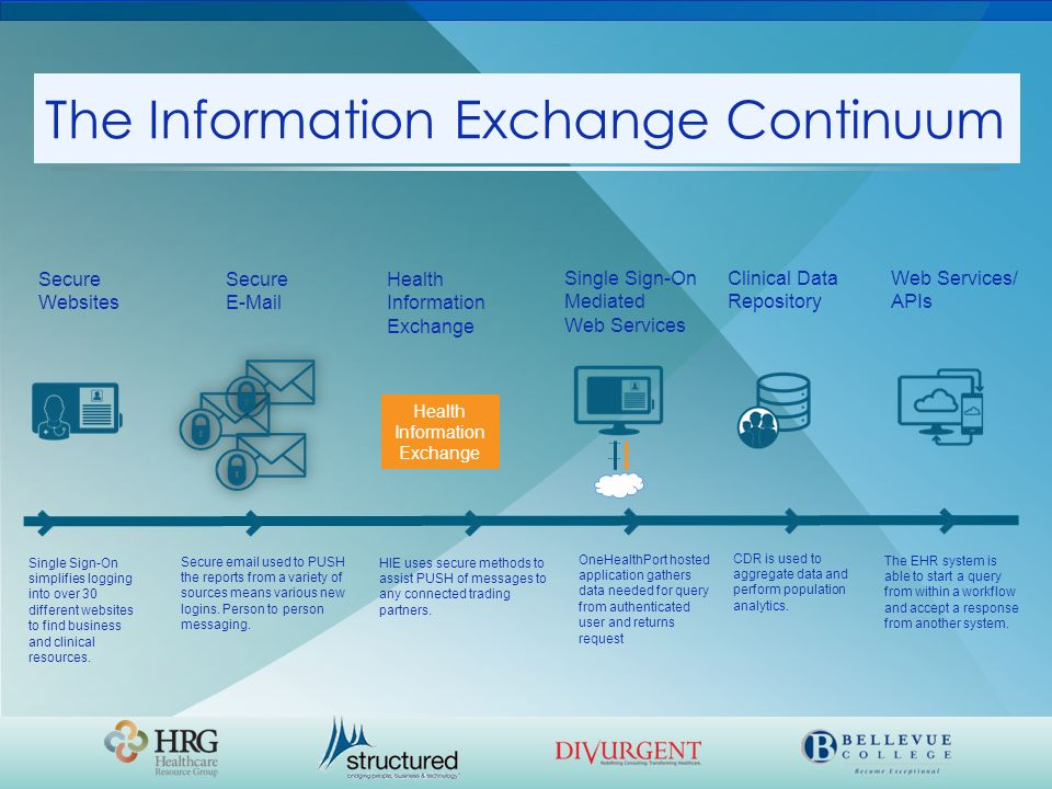 the health information exchange In partnership with thousands of healthcare providers, we are revolutionizing the way medical professionals use digital health records our advanced health information exchange (hie) technology provides instant access to information that saves lives, streamlines care coordination, reduces costs, and improves clinical outcomes for.