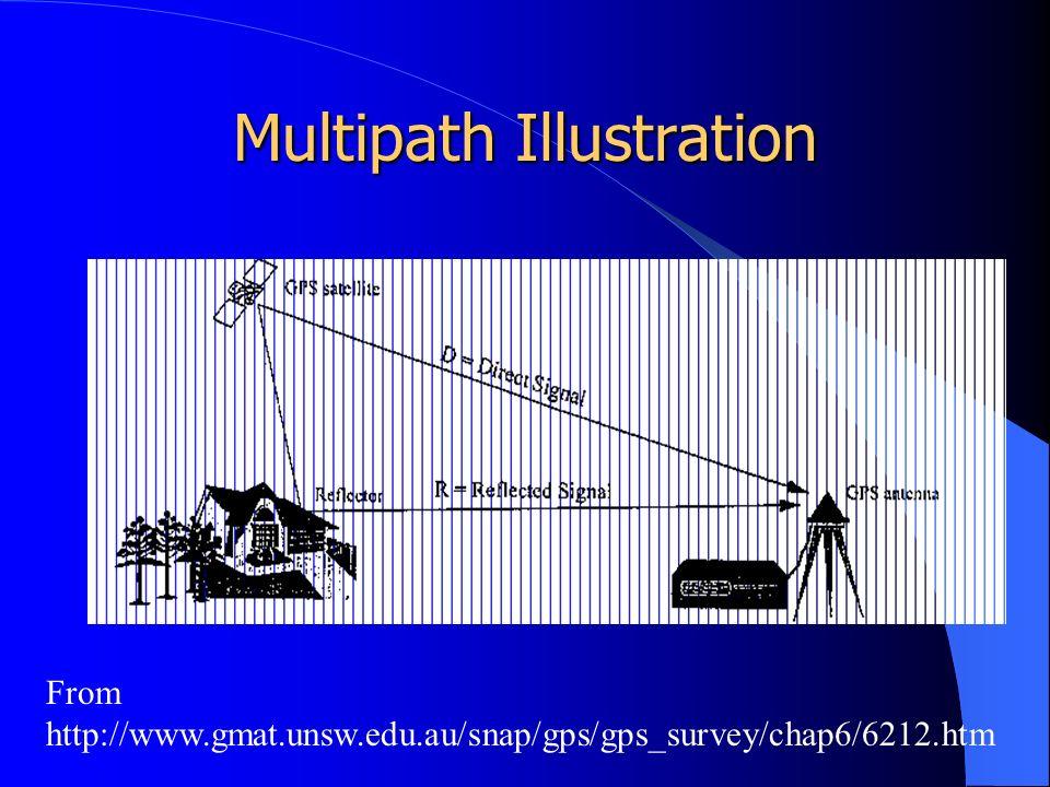 Multipath Illustration From http://www.gmat.unsw.edu.au/snap/gps/gps_survey/chap6/6212.htm