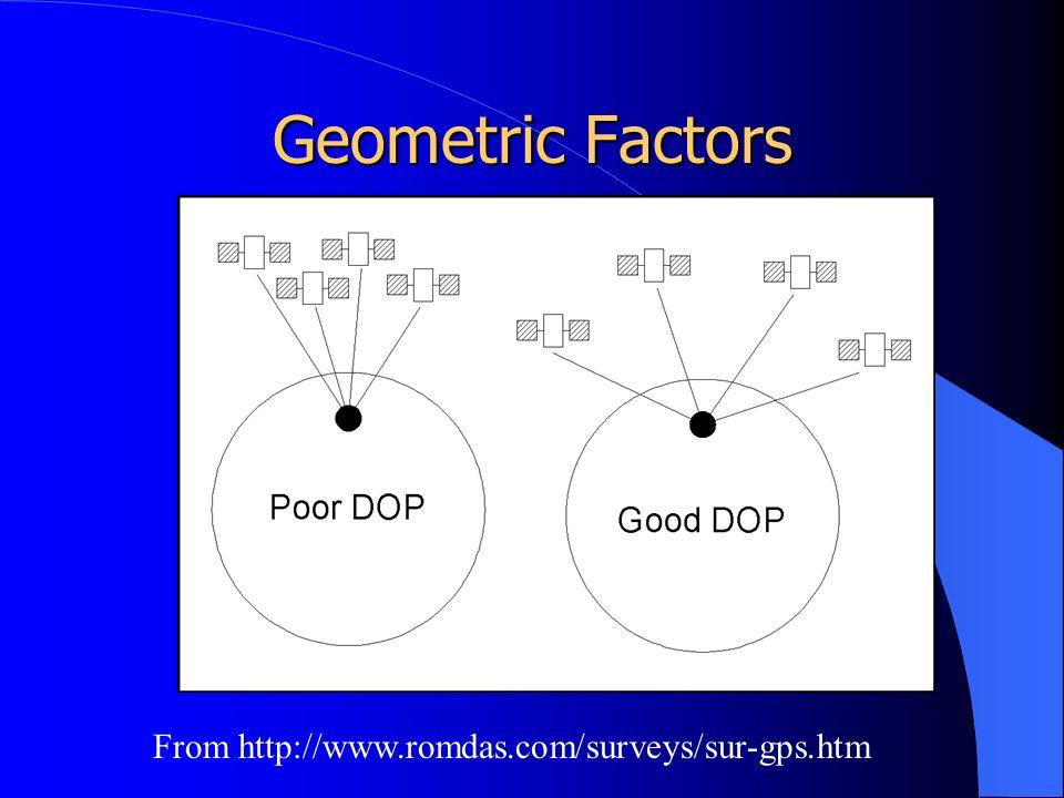 Geometric Factors From http://www.romdas.com/surveys/sur-gps.htm