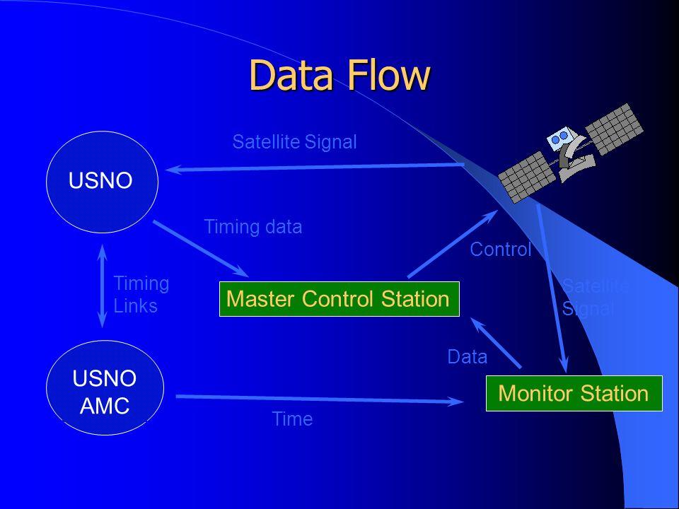 Data Flow Master Control Station USNO Monitor Station USNO AMC Satellite Signal Timing Links Time Timing data Control Data Satellite Signal