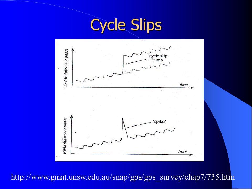 Cycle Slips http://www.gmat.unsw.edu.au/snap/gps/gps_survey/chap7/735.htm