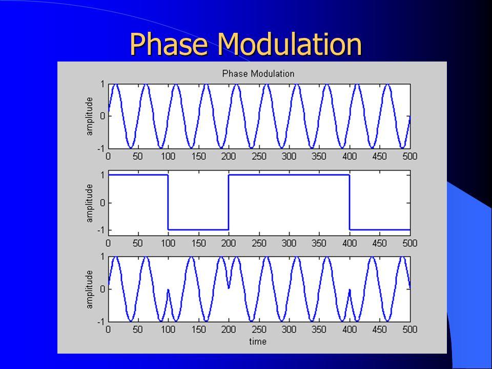 Phase Modulation