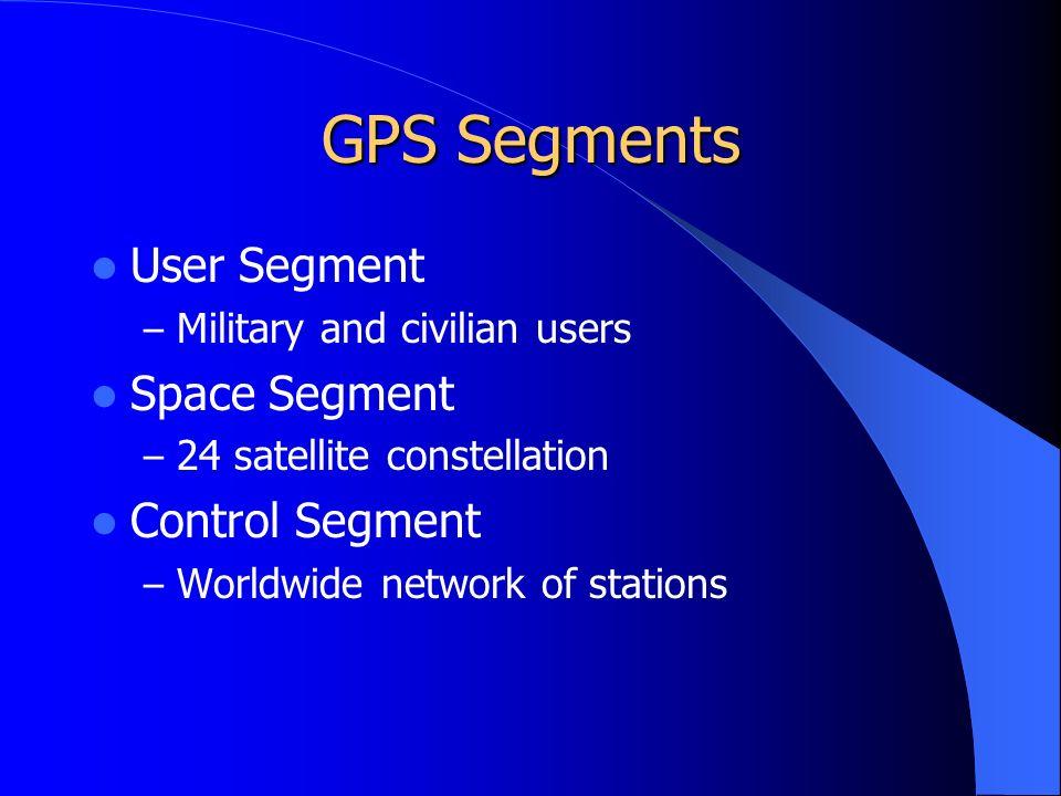 GPS Segments User Segment – Military and civilian users Space Segment – 24 satellite constellation Control Segment – Worldwide network of stations