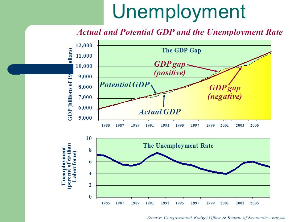 self employment is the solution to unemployment A summary of the most popular unemployment solutions  the solution for unemployment is  the employment effects of military and domestic spending.