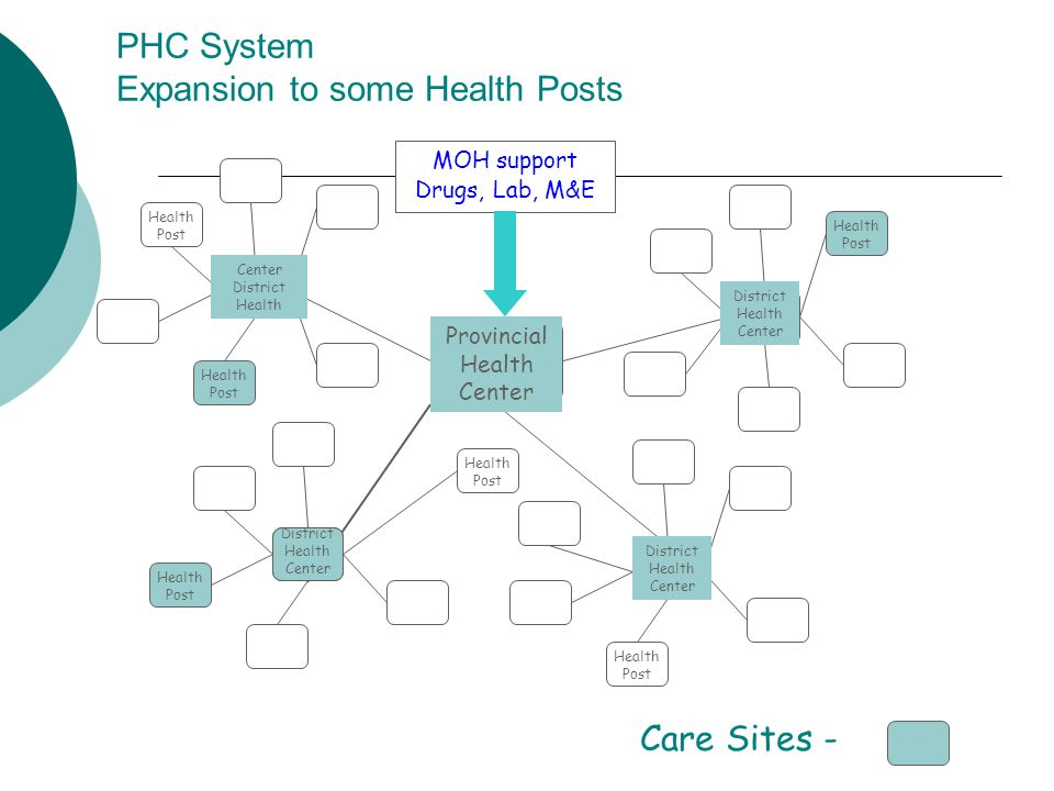 PHC System Expansion to some Health Posts Provincial Health Center District Health Center Center District Health District Health Center MOH support Drugs, Lab, M&E Care Sites - Health Post District Health Center